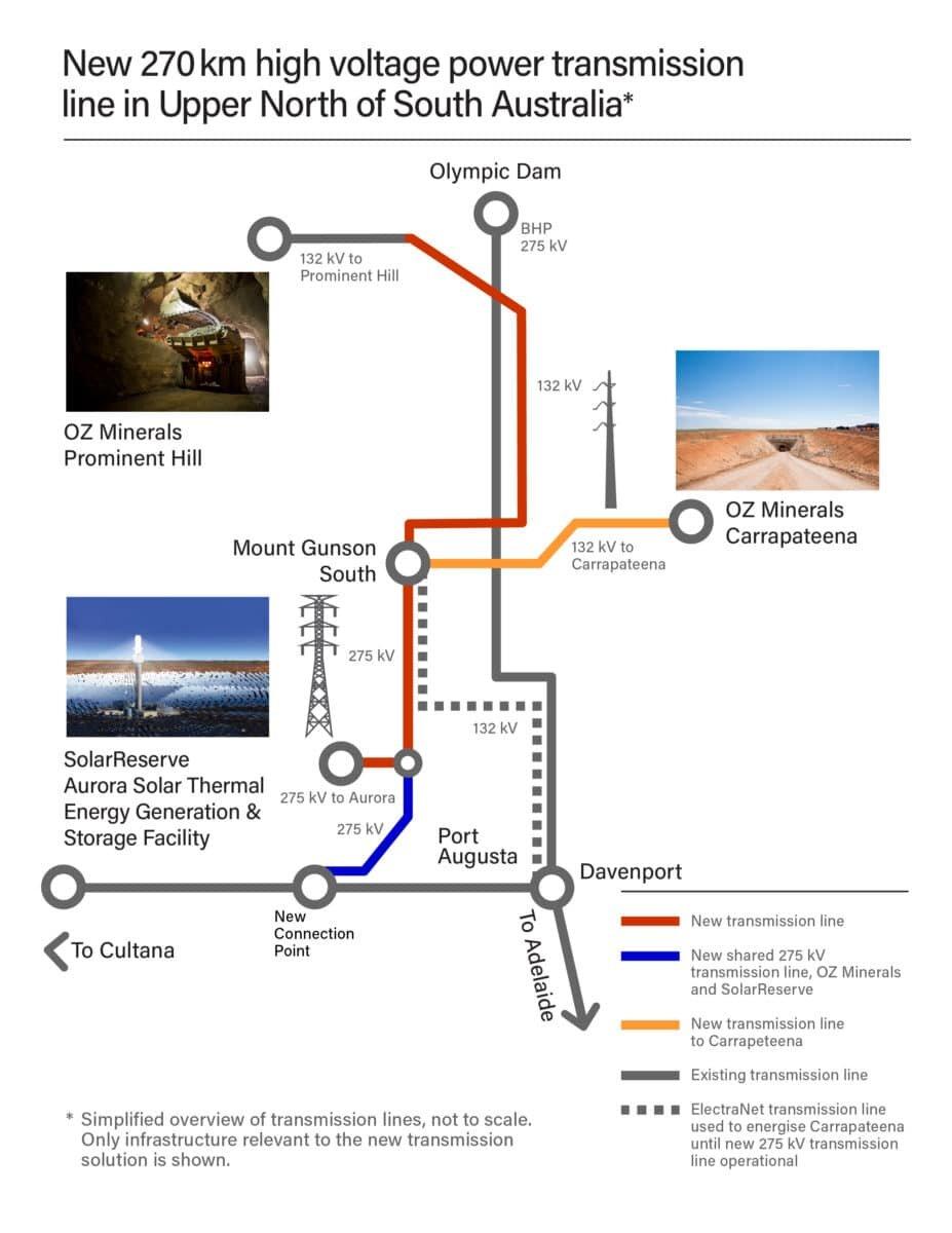 Transmission Line Diagram